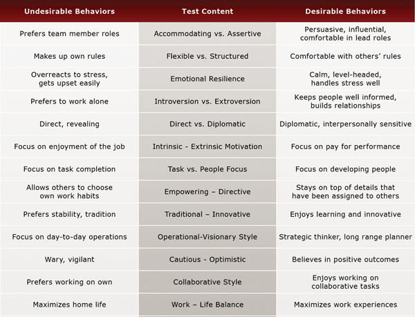 Managerial Career Development Report Evaluation Chart - Selection by Design