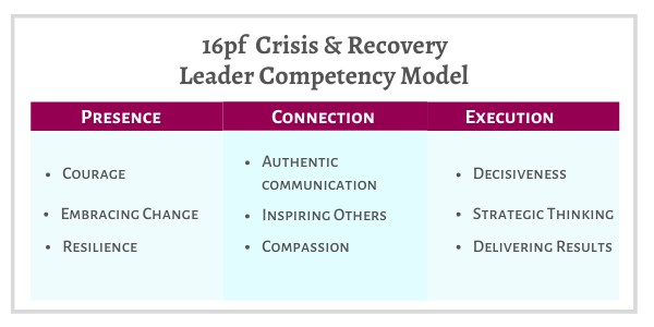 16pf Crisis & Recovery Leader Competency Model -  Questionnaire: Selection & Interview Guide Report